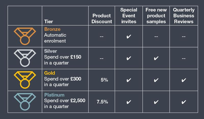 Tradeprint Rewards Benefits