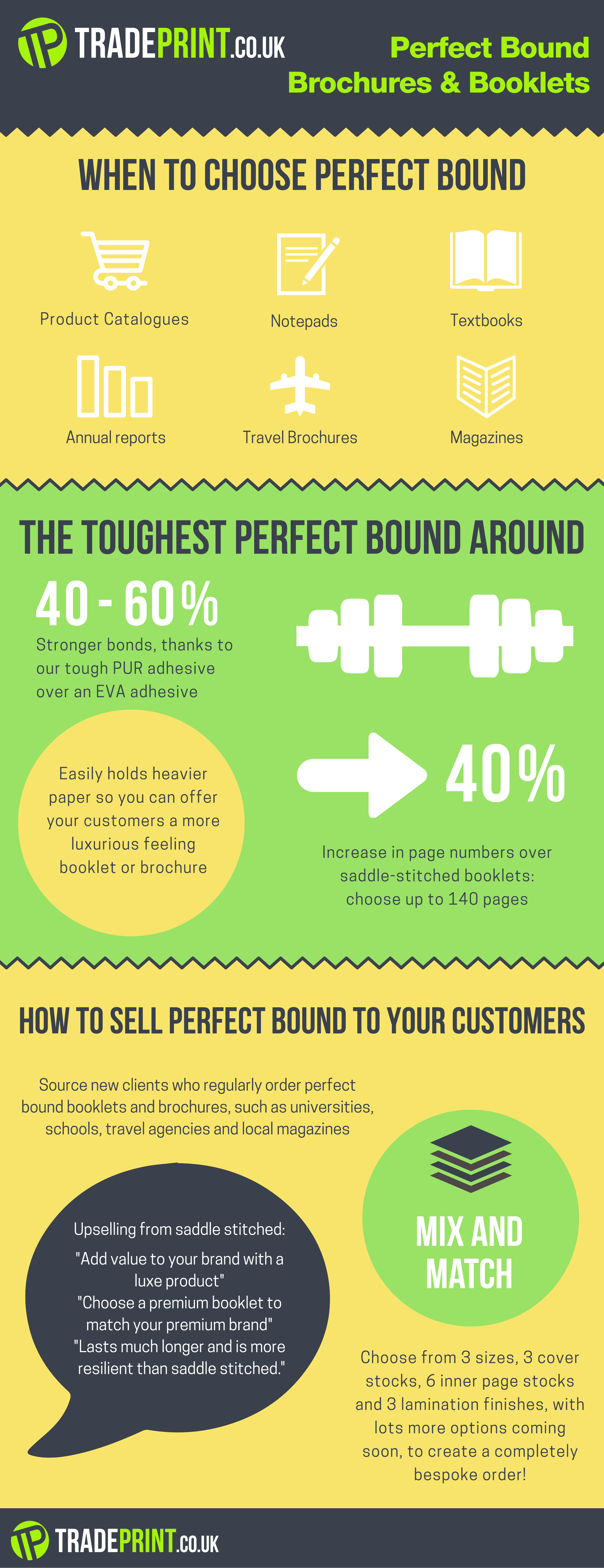 Perfect Bound Infographic